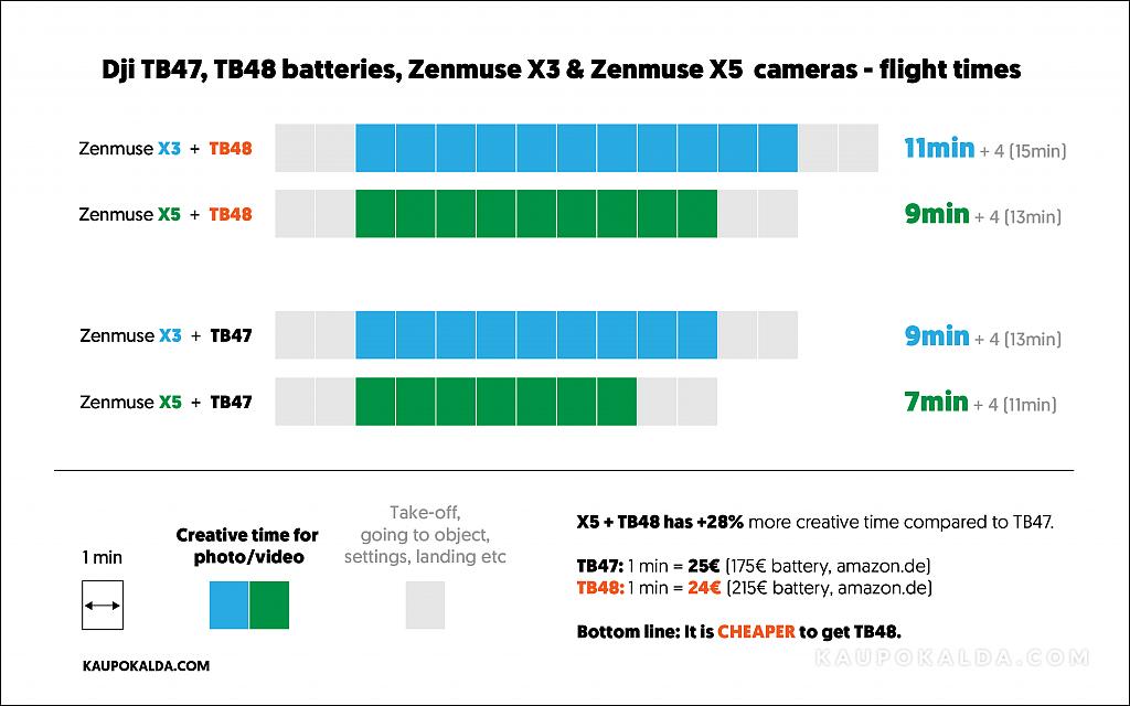 dji-inspire-1-zenmuse-x5-x3-tb47-tb48-flight-time-chart-review-test-comparison-vs.png
