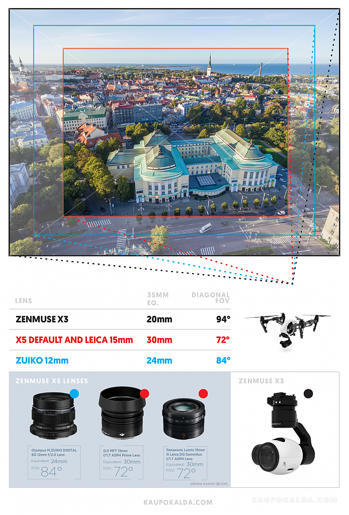 zenmuse-camera-lenses-angle.png